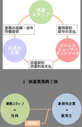 syoukaiyotei